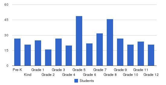 Citrus Park Christian School Students by Grade