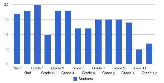 Colonial Christian School Students by Grade