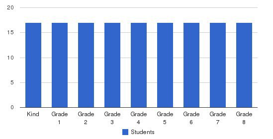 Glades Christian Academy Students by Grade