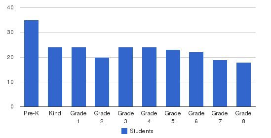 The Cornerstone School Students by Grade