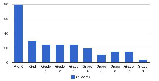 Country Day School Students by Grade
