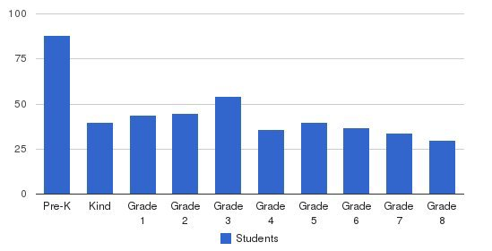 Cushman School Students by Grade