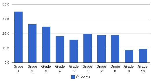 Edison Private School Day Care Students by Grade