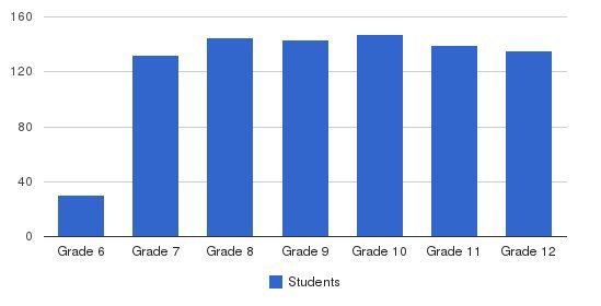 Episcopal School of Jacksonville Students by Grade