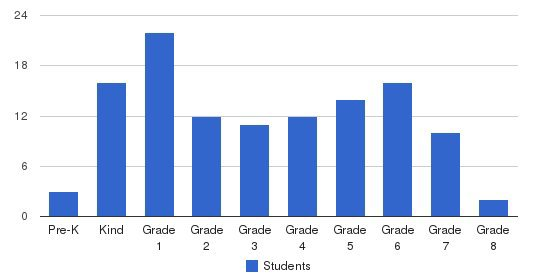 Escambia Christian School Students by Grade