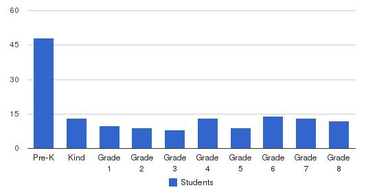Faith Lutheran School Students by Grade