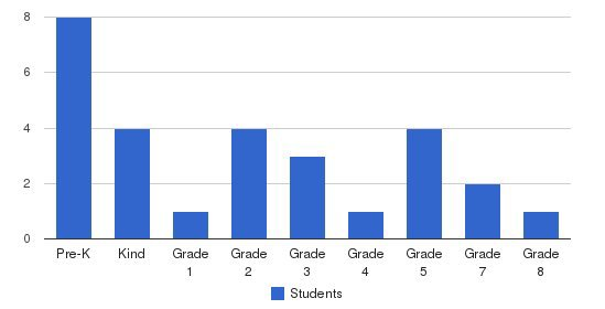Fellowship Christian Academy Students by Grade