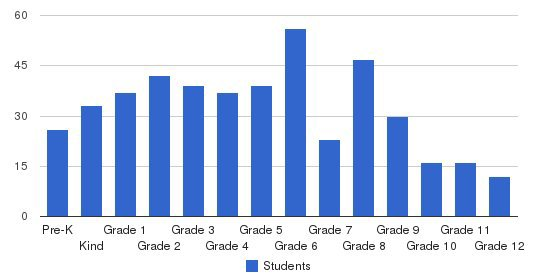 Real Life Christian Academy Students by Grade