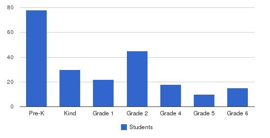 Potential Christian Academy Students by Grade