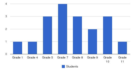 Florida Christian Academy Students by Grade