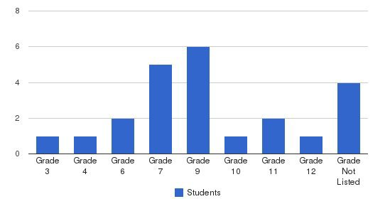 Finr Students by Grade