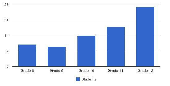 Oak Creek Ranch School Students by Grade