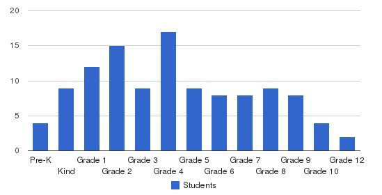 Geneva Classical Academy Students by Grade