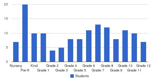Hillsborough Baptist School Students by Grade