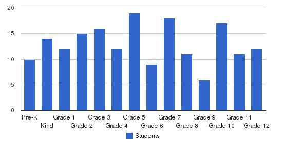 Hobe Sound Christian Academy Students by Grade