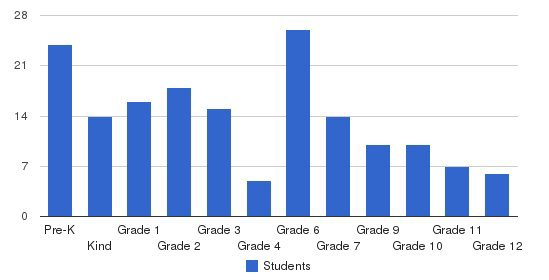 Horeb Christian School Students by Grade
