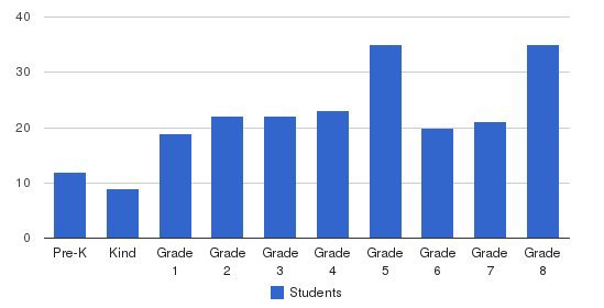 Incarnation Catholic School Students by Grade