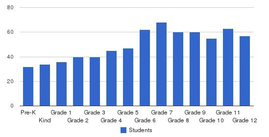 Phoenix Country Day School Students by Grade