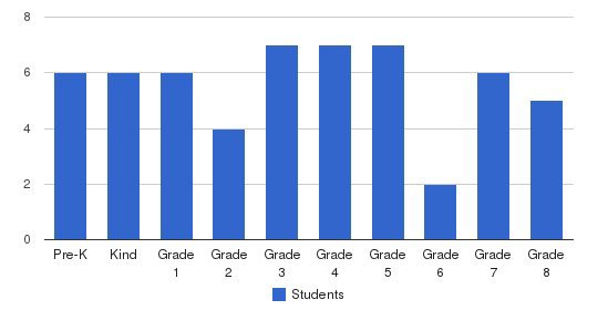 King Of Kings Lutheran School Students by Grade