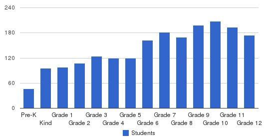 Lake Highland Preparatory School Students by Grade