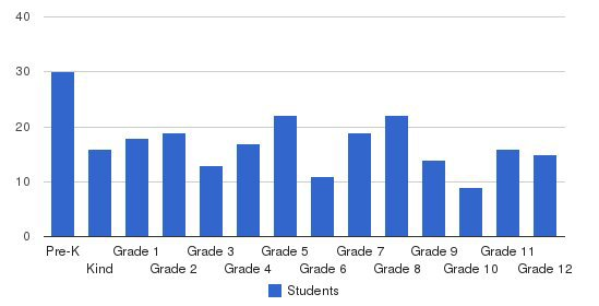 Landmark Christian School Students by Grade