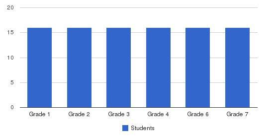 Mc Glannan School Students by Grade