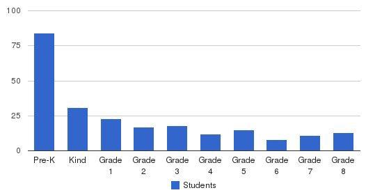 Millhopper Montessori School Students by Grade