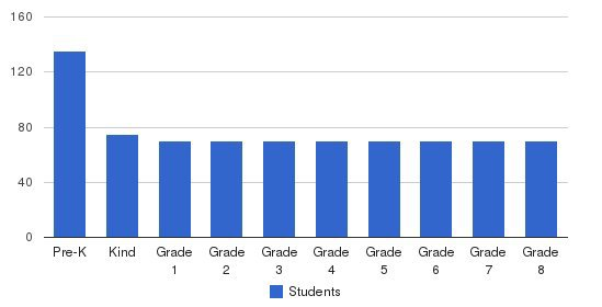Nativity Catholic School Students by Grade