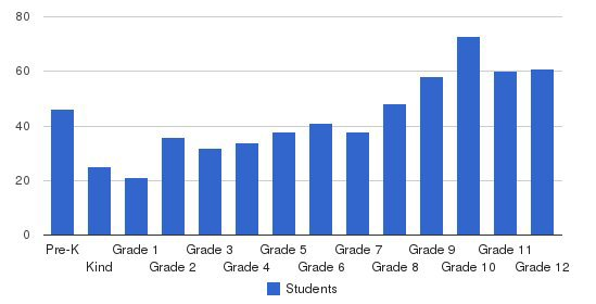 Northside Christian School Students by Grade