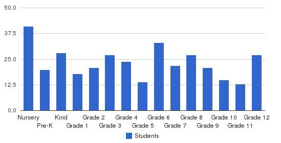 Northwest Christian Academy Students by Grade
