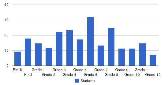 Ocala Christian Academy Students by Grade