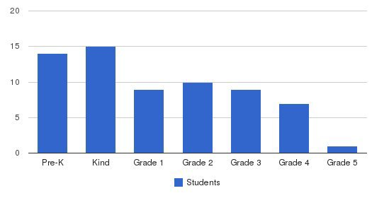 Orlando Christian School Students by Grade