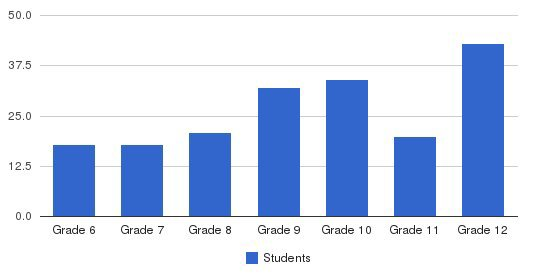 Orlando Lutheran Academy Students by Grade