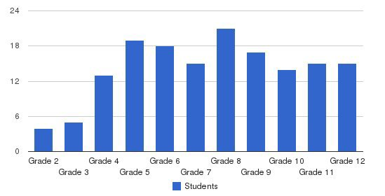 Pace Brantley School Students by Grade