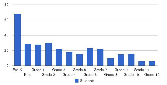 Peniel Baptist Academy Students by Grade
