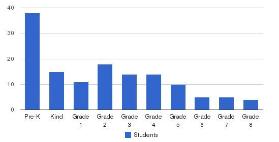 Rockledge Christian School Students by Grade