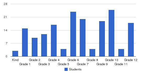 South Orlando Christian Academy Students by Grade
