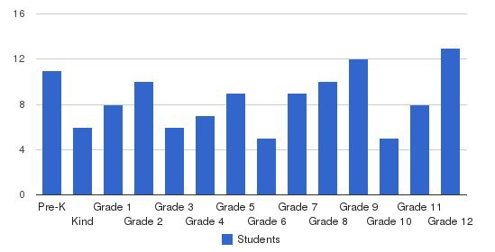 Dixie Academy Students by Grade