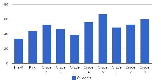 San Jose Catholic Grade School Students by Grade