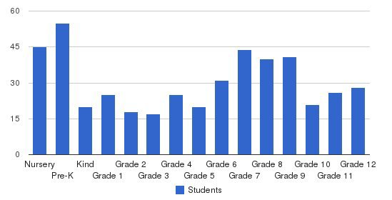 Sheridan Hills Christian School Students by Grade