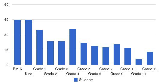 Southland Christian School Students by Grade