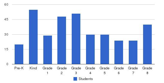 St Andrew Catholic School Students by Grade