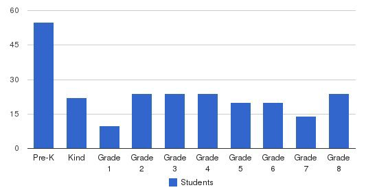 St. James Episcopol School Students by Grade