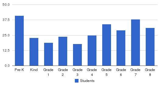 St. Jerome Catholic School Students by Grade