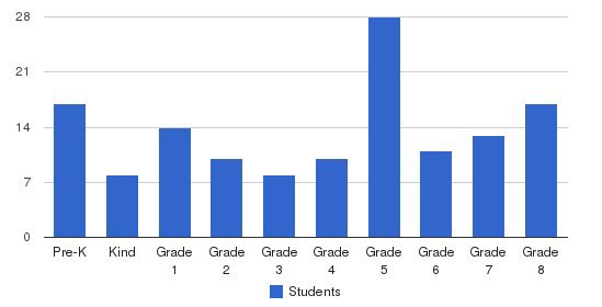 St John Catholic School Students by Grade
