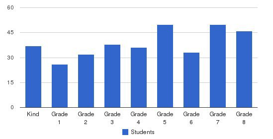 St. Jude Catholic School Students by Grade