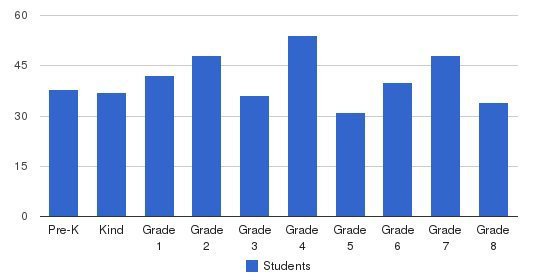 St Mary Cathedral School Students by Grade