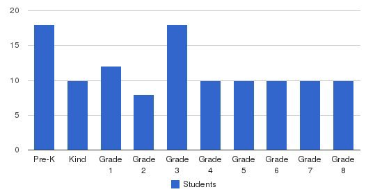 St John Greek Orthodox Day School Students by Grade