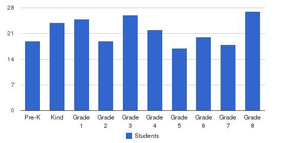 St. Raphael Catholic School Students by Grade