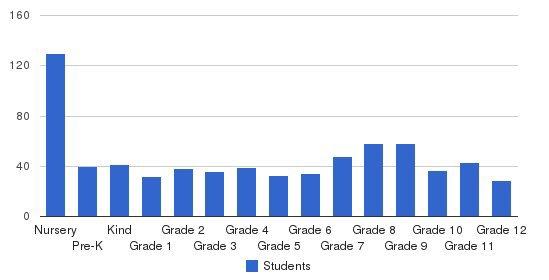 Summit Christian School Students by Grade